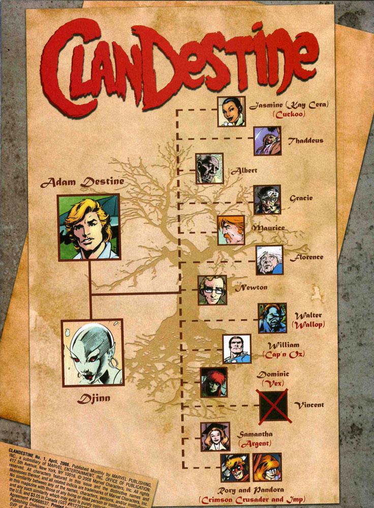 ClanDestine family tree